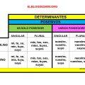 elblogdesami-org-cuadro-posesivos-001